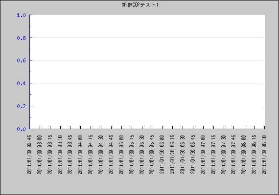 webグラフ